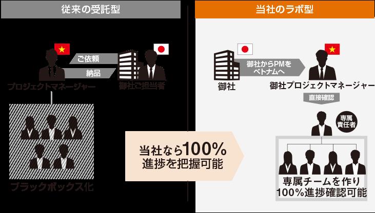従来の受託型と当社ラボ型イメージ